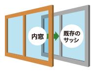 住宅省エネポイントが付く内窓